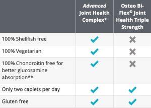 joint health comparison